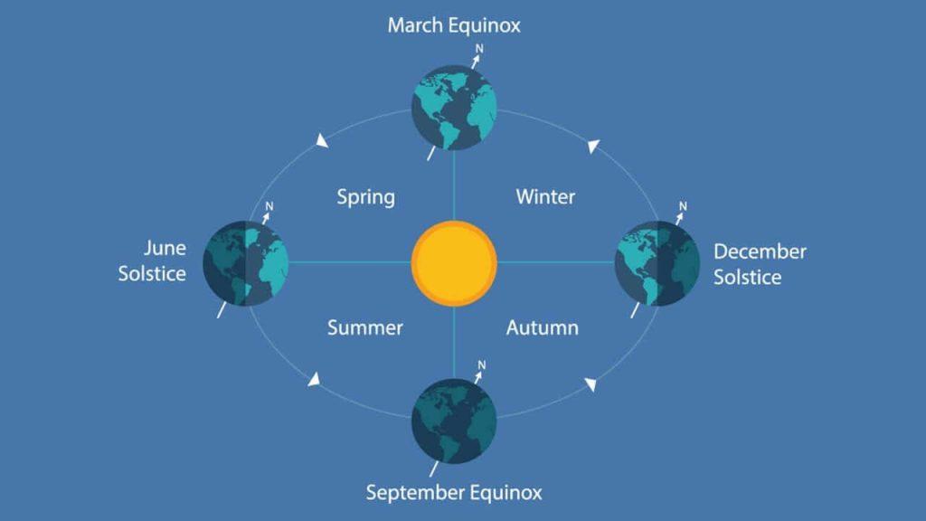June Solstice