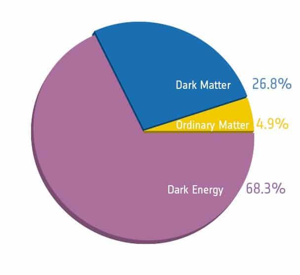 Data Representation of Matter (dark matter map)